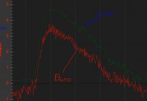 Altitude reading of lidar rangefinder